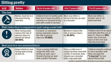 The current laws on child car restraints. Source: NeuRA NSW