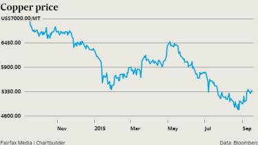 The price of copper has fallen sharply.