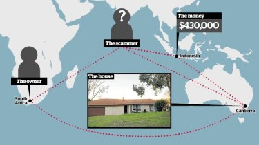 Overseas scammers sold a Canberra property in 2014 without the owner knowing. She lived in South Africa at the time. The proceeds of the sale were deposited into an Indonesian bank account.
