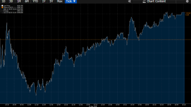 S&P/ASX200 reached a low at 11am, then climbed higher in the afternoon to close at 6510.