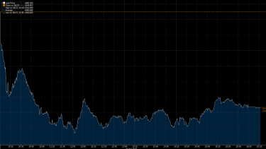 The S&P/ASX 200 dropped and stayed lower throughout the day.