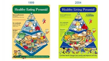 Pyramids over the years.
