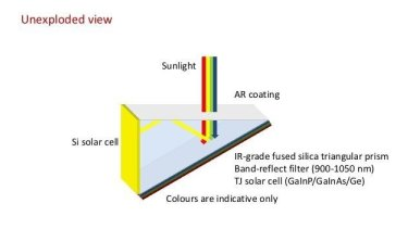 How a simple prism traps light in UNSW's solar cell.