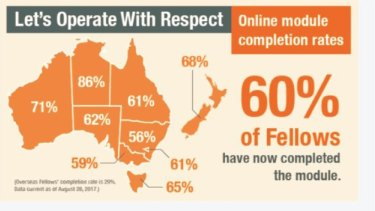 An alert from RACS to fellows notifying them that 60 per cent of surgeons had completed the Operating With Respect module.