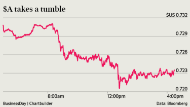 Losses on China's sharemarkets pushed the Australian dollar lower.