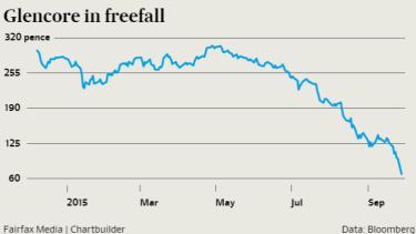 Glencore shares fell 30 per cent in London overnight.