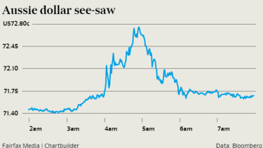 The Aussie jumped sharply after the Fed announcement before falling back.