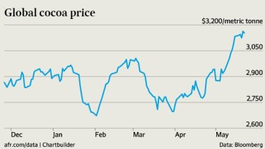 Cocoa prices have surged.