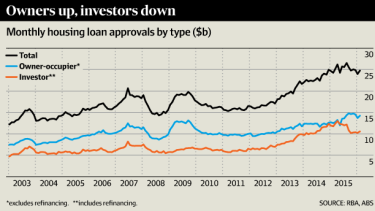 APRA has tightened lending standards over the past 18 months.
