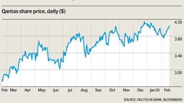 Qantas profit before tax forecast for 1H16 and share price daily.