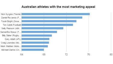 Data provided by sports market researchers Repucom