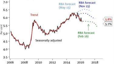 Unemployment rate and the RBA's forecast.