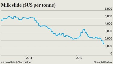 A slide in milk prices has sparked a dramatic turnaround in New Zealand's economic fortunes.
