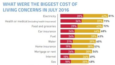 The biggest financial concerns in the Choice Consumer Pulse survey, with red signifying 'very concerned' and yellow, 'quite concerned.