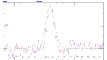 A graph showing the signal spike, which came from the direction of star HD 164595.