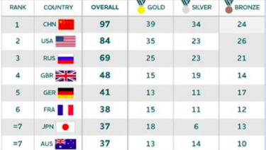 Prediction - The AOC's annual benchmark study says Australia should win 13 gold medals at the 2016 Rio Olympics