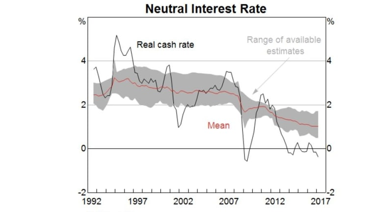 The Reserve Bank has explained its neutral rate.