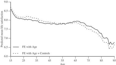 No, it'll be much worse at the end. The new longitudinal measure of predicted mean life satisfaction by age.