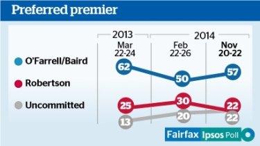 Fairfax-Ipsos poll