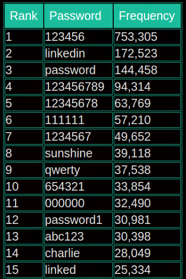 The 10 most common LinkedIn passwords, according to LeakedSource.