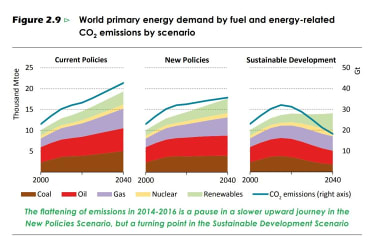 The International Energy Agency's three future scenarios point to an increase in carbon emissions unless drastic action is taken.