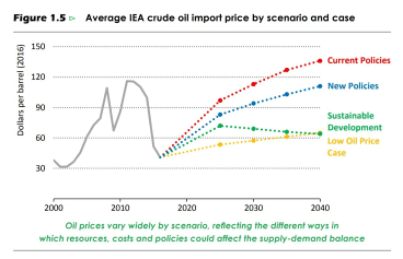 The IEA expects oil prices of $US83 per barrel in 2025, rising top $US111 per barrel in 2040 under current environmental and energy policies.