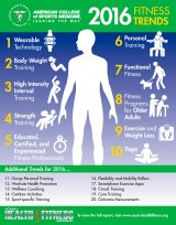 Fitness trends 2016.