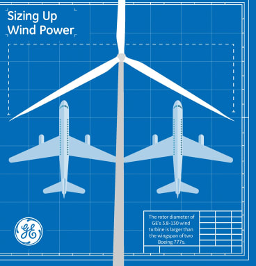 Each wind turbine is as wide as two Boeing jet aircraft.