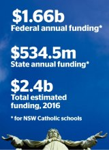 Annual funding for NSW Catholic schools.
