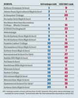 Top of the class: How the most educationally advantaged schools in NSW scored in last year's HSC.