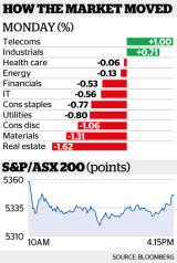 At close of trade the S&P/ASX 200 Index was 0.5 per cent, or 25 points, lower at 5345.7.