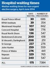 Median waiting times at Sydney hospitals.