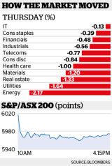 How the ASX moved on Thursday.