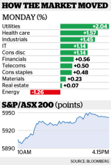How the ASX moved on Monday.