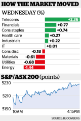 The Australian market stabilised and eventually edged higher, with the S&P/ASX rising 20 points.