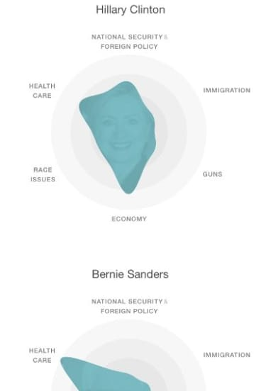 An analysis of social media mentions related to candidates in January by the MIT Media Lab. Notice the role of race for Donald Trump.