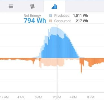 The energy used to clean the pool between 10am and 2pm is shown in light orange.