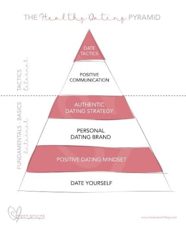 Schilling's Healthy Dating Pyramid illustrates how people can go on more dates.