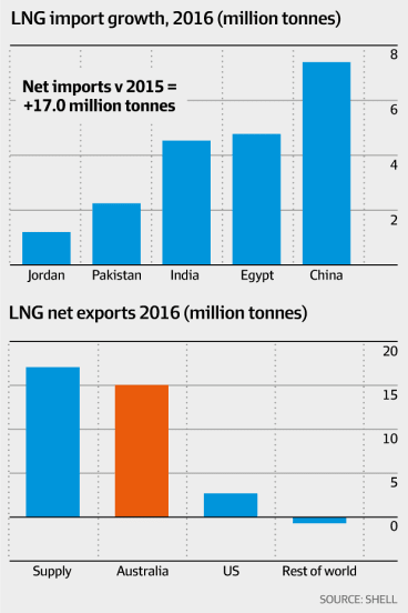 LNG import growth, 2016 and LNG net exports 2016