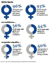 Source: A survey of 1700 Australian girls aged 10-17 undertaken by Plan Australia.