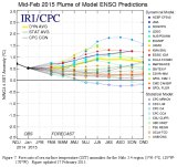 Models point to 50-60 per cent chance of an El Nino lasting through to midyear.