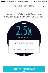 By 1pm Uber rides were 2.5 times more expensive than normal.