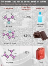 Some of the chemicals that create the unique coffee smell.