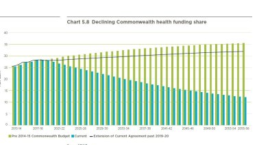 Federal funding for health will fall off a cliff from 2020, the treasurer's Intergenerational Report shows.