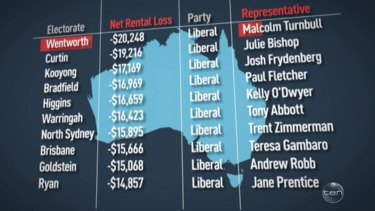 The Project highlighted the top 10 electorates that claim the highest average losses through negative gearing.