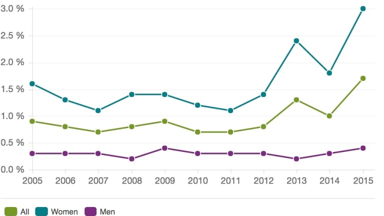 Percentage exposed to sex offences: Exposure in the population (16-79 years of age) to sex offences, 2005-2015).