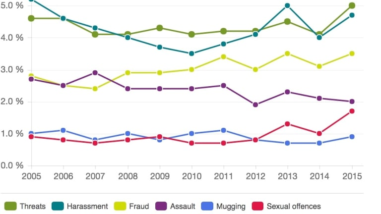 Offences again individual persons: percentage of the population which fell victim to different types of offences against individuals,