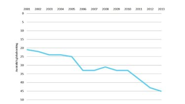 Australia's world ranking based on women in national parliaments, 2001 to 2013.
