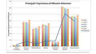 Offensive behaviour: trend data 2011-2015