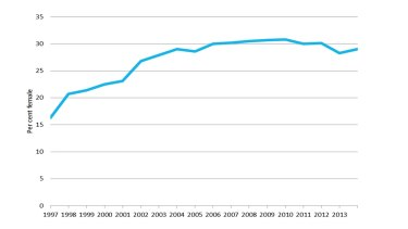 Representation of women in all Australian parliaments, 1997 to 2013